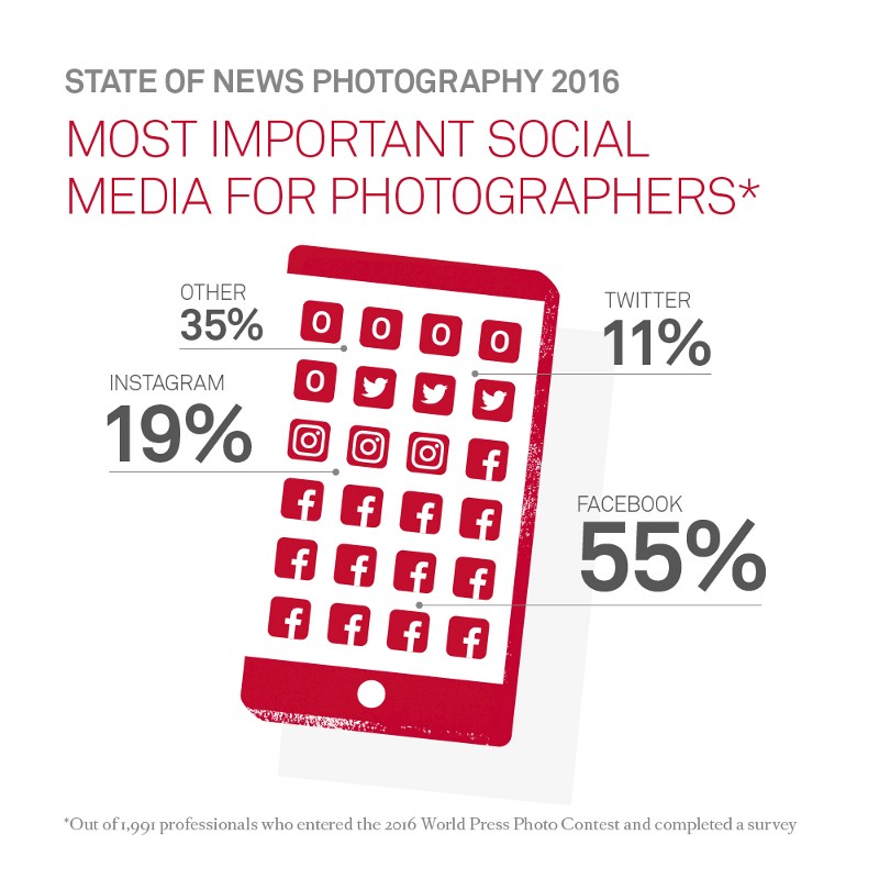 state-of-photography-2016